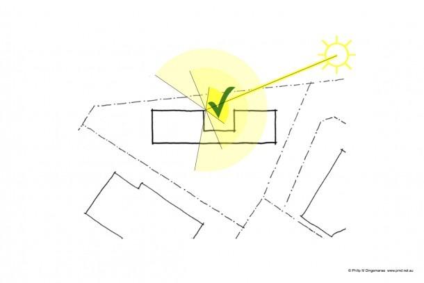M 1 Diagram Sun