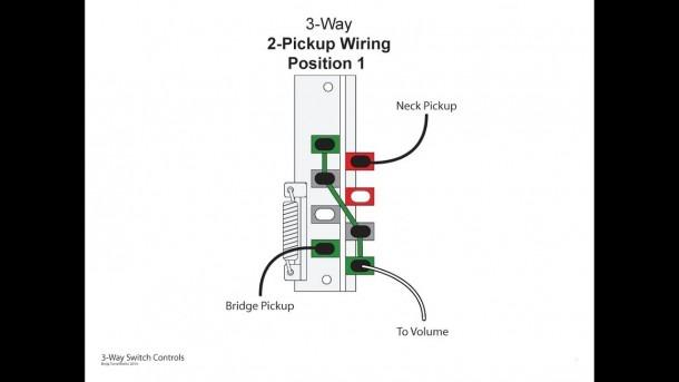 Understanding How A 3