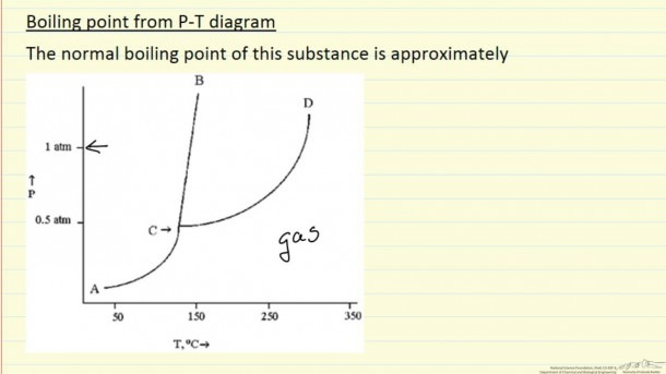 Boiling Point From Pvt Diagram (example)