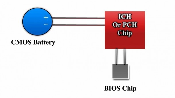 Cmos Battery Power Connection To Laptop Motherboard