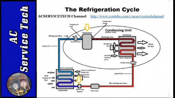 Refrigeration Cycle Tutorial  Step By Step, Detailed And Concise