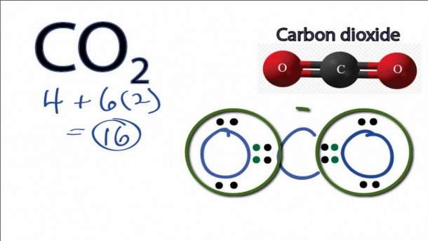 Carbon Dioxide Lewis Structure  How To Draw The Lewis Structure