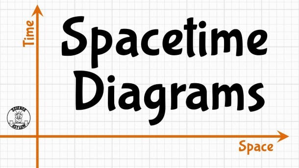 The Basics Of Spacetime Diagrams