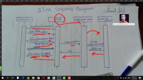 Sequence Diagram ( Atm Machine )