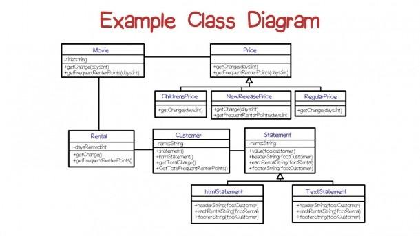 Example Class Diagram