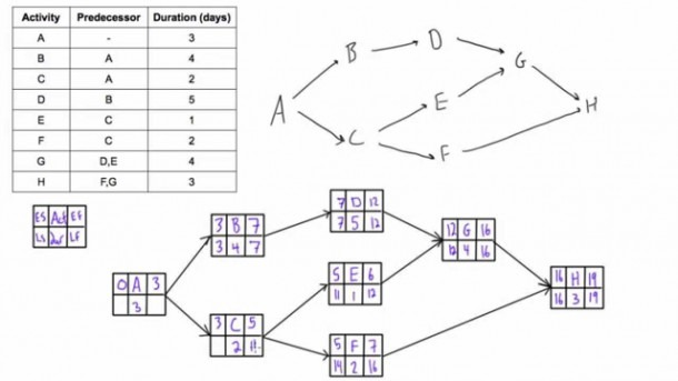 Use Forward And Backward Pass To Determine Project Duration And