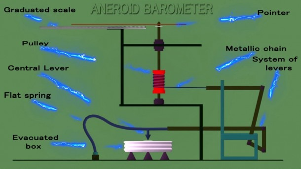 Aneroid Barometer Construction