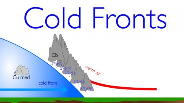 Weather Fronts  Part Ii  Cold Fronts