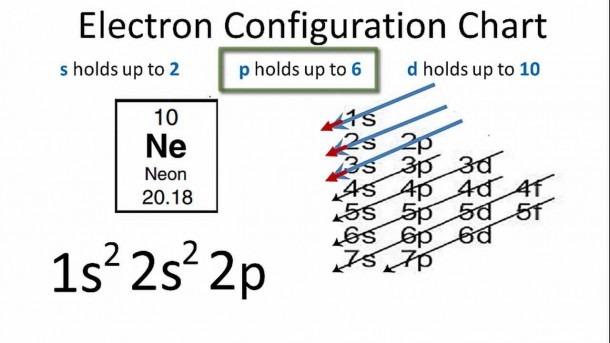 Neon Electron Configuration