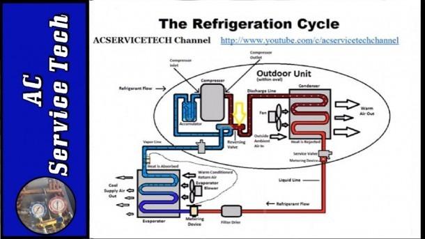 Basic Refrigeration Cycle!