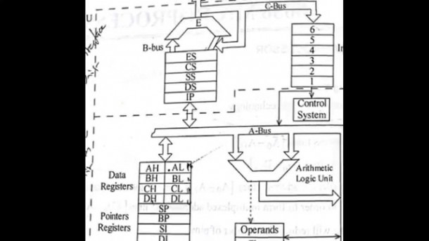8086 Architecture Pin Diagram