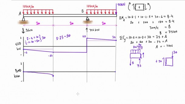 Shear Force And Bending Moment Diagram Practice Problem  7