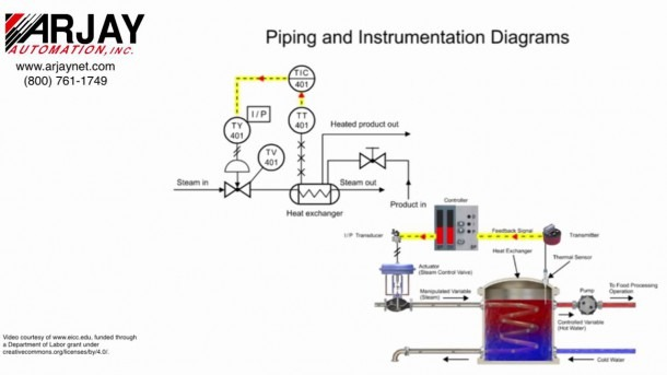 Basic Process Control  The Piping & Instrumentation Diagram