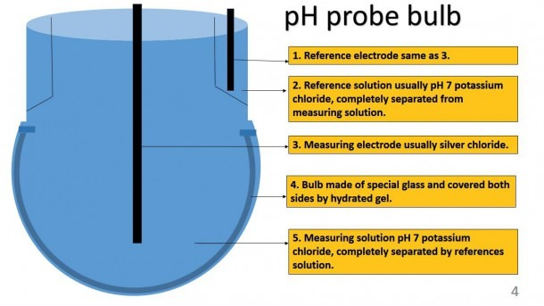 Ph Meter How It Works