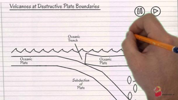 Volcanoes At Destructive Plate Boundaries