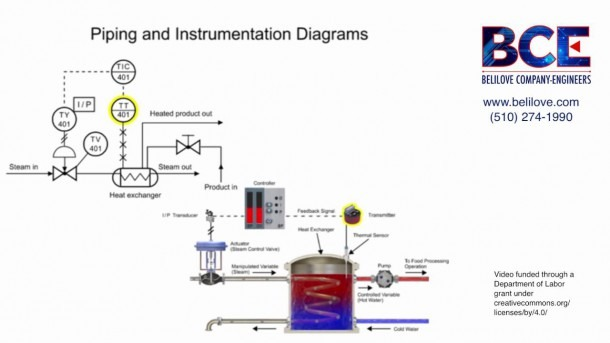 Understanding The Piping & Instrumentation Diagram In Process