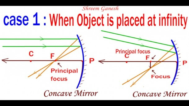 Ray Diagrams   When An Object Is Placed Opposite To A Concave