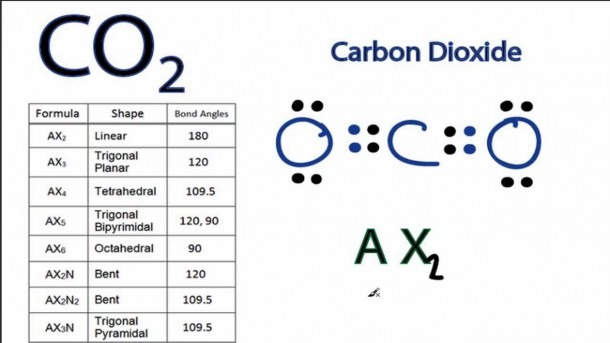 Co2 Molecular Geometry And Bond Angles (carbon Dioxide)