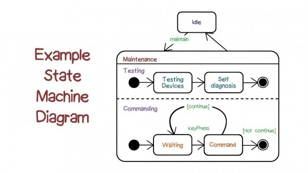 Example State Machine Diagrams