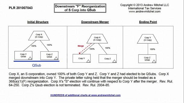 Plr 201007043, Downstream Merger Of S Corp Into Qsub