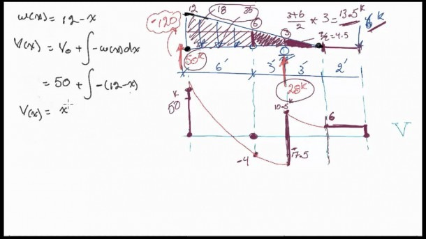Shear Force And Bending Moment Diagrams For An Interesting Beam