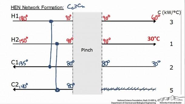 Designing A Heat Exchanger Network