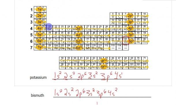 Electron Configuration, Bohr Models, Lewis Diagrams