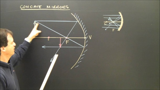 Drawing Concave Mirror Ray Diagrams In Optics With A Real Image