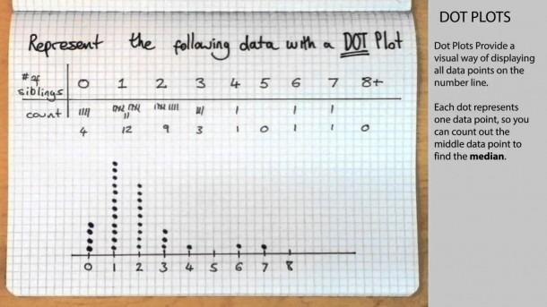 How To Make A Dot Plot