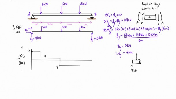 Shear Force And Bending Moment Diagrams Example  2  Multiple Point