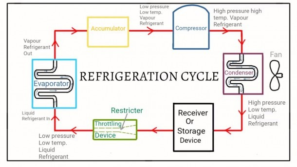 Simple Refrigeration Cycle (hindi Urdu)