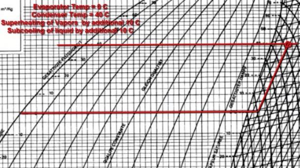 R 134a P H Diagram