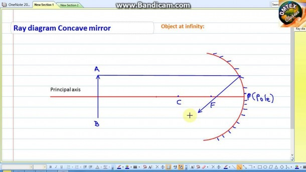 Ray Diagram Concave Mirror Object At Infinity