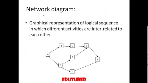 Lec 1 Project Management Basics(network Diagram) {hindi}