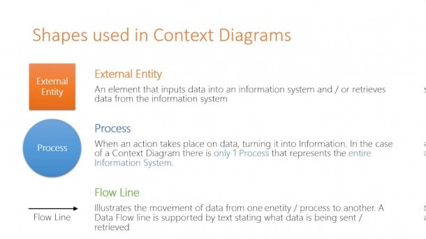 Symbols Used In Context & Data Flow Diagrams