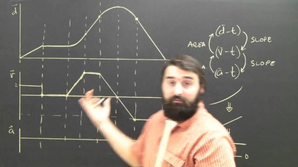 Distance (position) To Velocity Time Graph Physics Help