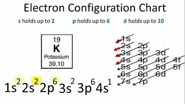 Potassium Electron Configuration