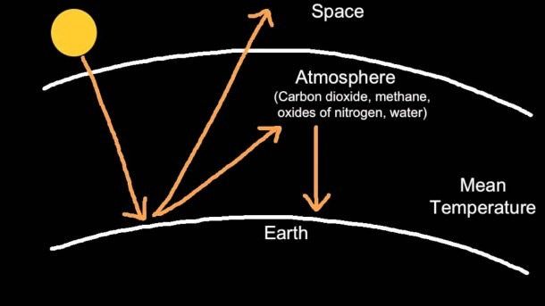 5 2 3 Explain The Enhanced Greenhouse Effect