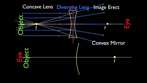 Ray Diagrams (3 Of 4) Concave And Convex Lenses And Mirrors
