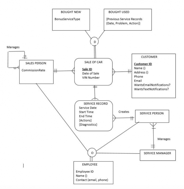 Solved  For This Er Diagram, Create The Relational Schema