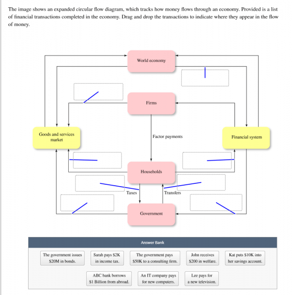 Solved  The Image Shows An Expanded Circular Flow Diagram