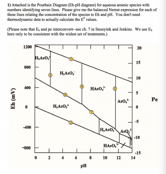 Attached Is The Pourbaix Diagram (eh