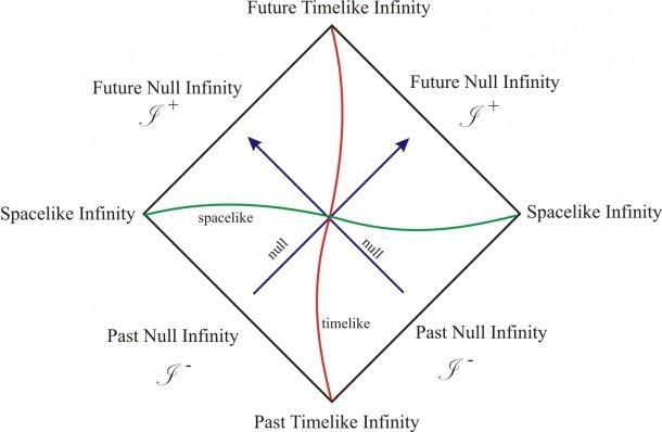 Backreaction  Causal Diagrams