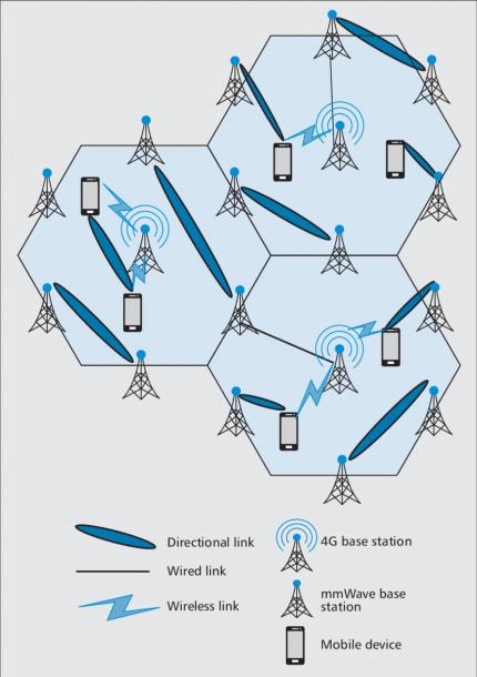 Mmwave 5g Cellular Network Architecture