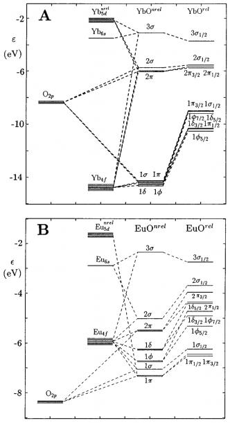 Mo Level Diagrams  A Yb F 13 1 O, And Yb F 14 S 2 B Euf 7 O, And