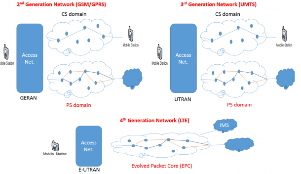 Your Guide To Mobile Network Technologies, Gsm Gprs Umts Lte