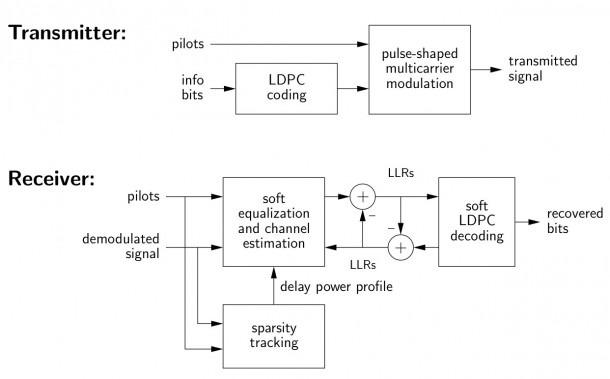 Block Diagram Latex