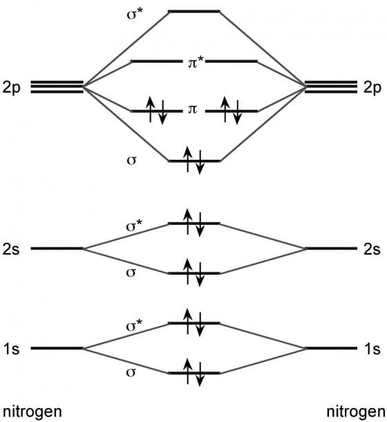 Mo Diagram For N2