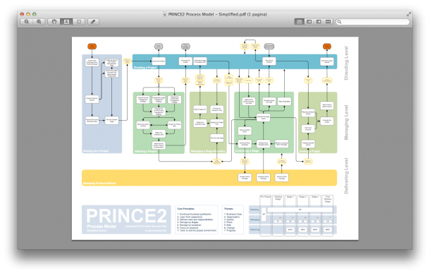 Prince2 In Pictures
