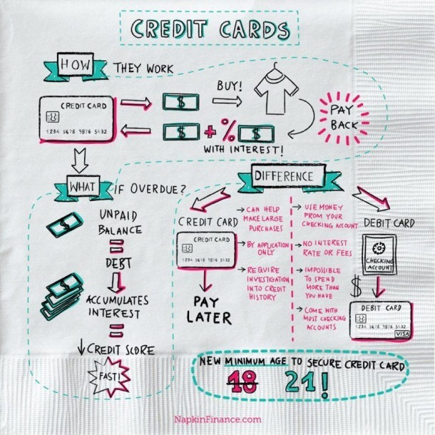 How Does A Credit Card Work  Napkin Finance Guides You Through The